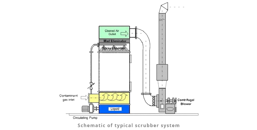 Schematic-of-typical-scrubber-system